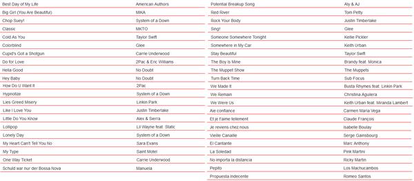 Wii Karaoke U - this week's new songs (Aug  6th, 2015