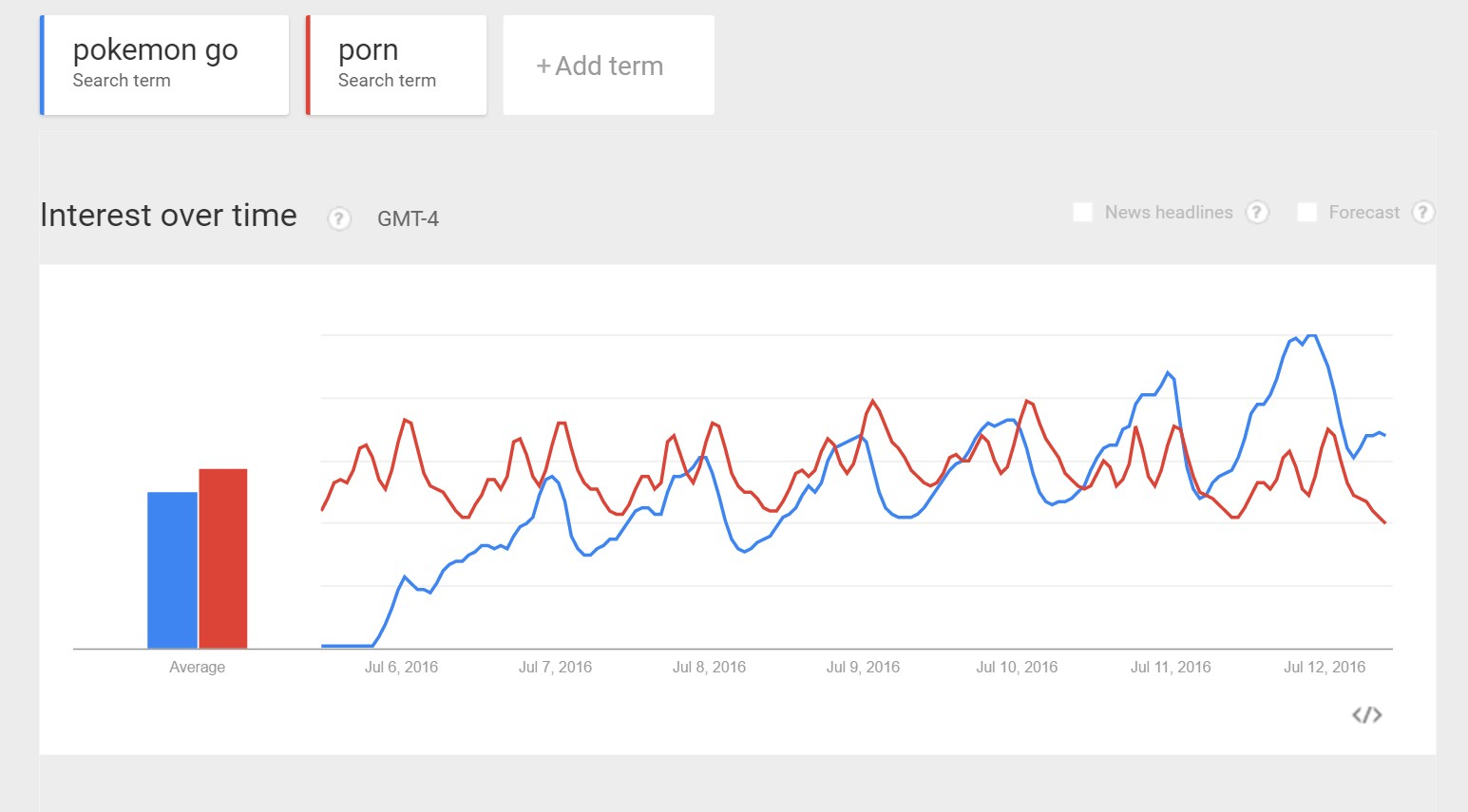 google trends shows pokemon being more popular than porn