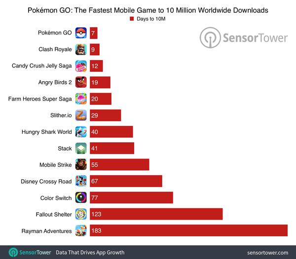Pokémon Go: 35 M Revenue, 30 M Downloads, Top Grossing App
