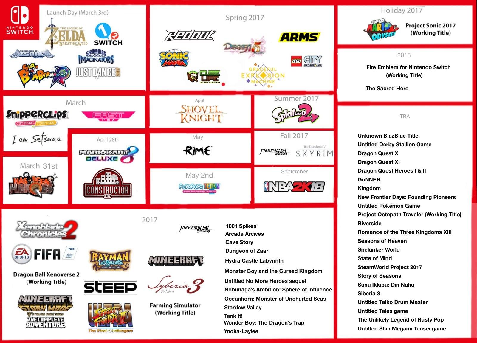 Calendario Con Los Lanzamientos Conocidos De Switch 77 Juegos