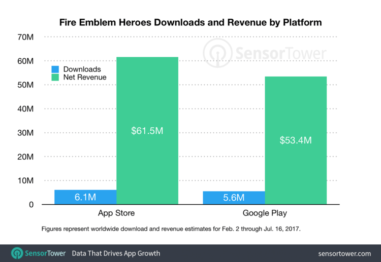 Fire Emblem Heroes brings in over $100 million in revenue, over 10