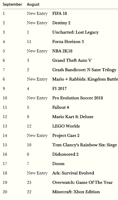 UK - Top 20 for Sept  2017, Switch sees best software sales