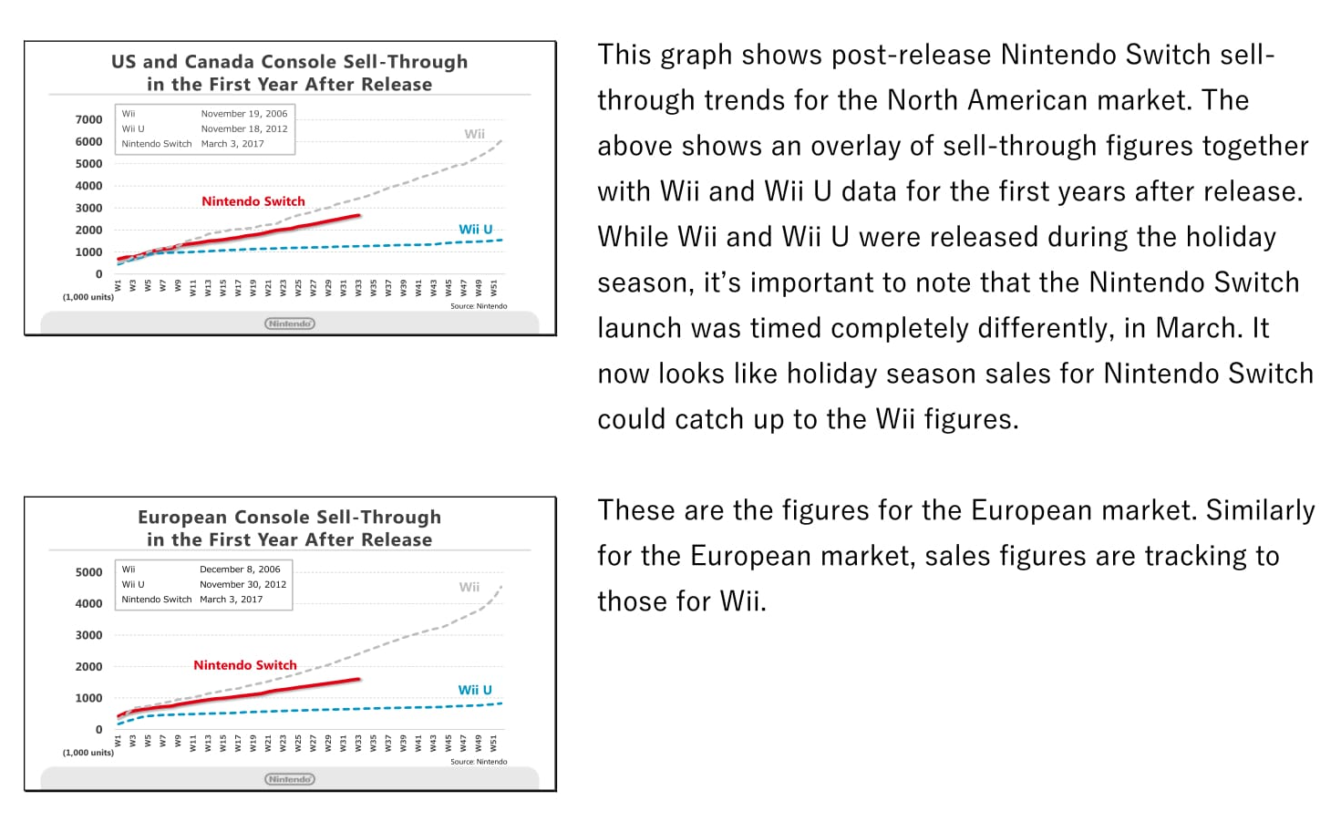 Strange Nintendo Compares Switch Sales To Wii U Wii Sales In Na Eu Japan Wiring Cloud Hisonuggs Outletorg