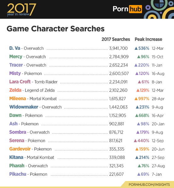 5-pornhub-insights-2017-year-review-game-characters.png