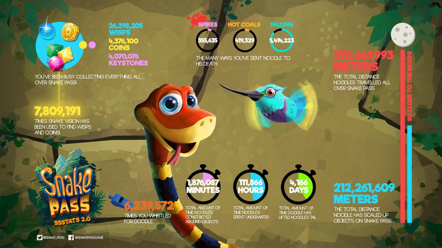 Snake Pass dev blog update – Arcade Mode trailer, player stats, icon update  talk