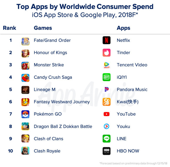 Pokemon GO makes list of top 10 mobile games by worldwide