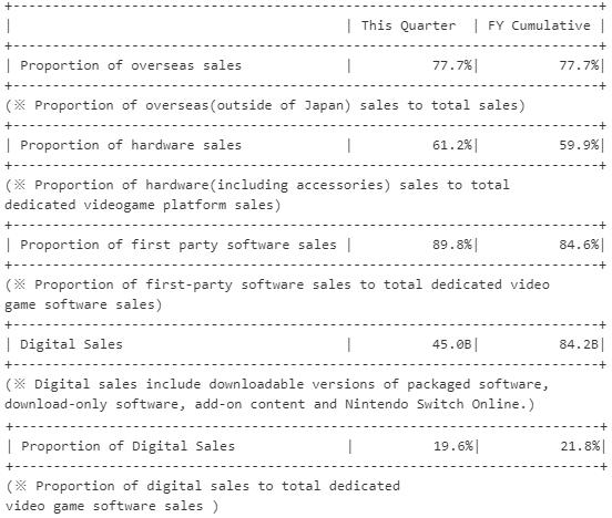 Nintendo Switch alcança a marca de 32 milhões de consoles! 4
