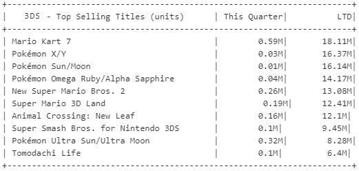 Nintendo Switch alcança a marca de 32 milhões de consoles! 7