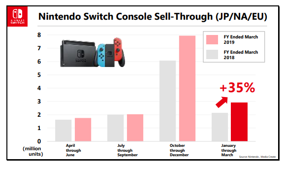 Nintendo details Switch sales pace, compares to Wii/DS era, breaks down sales in different regions, and more