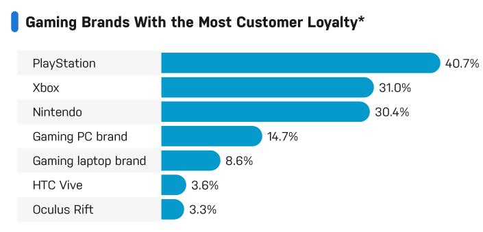 Brand loyalty study shows Nintendo trailing Microsoft and Sony
